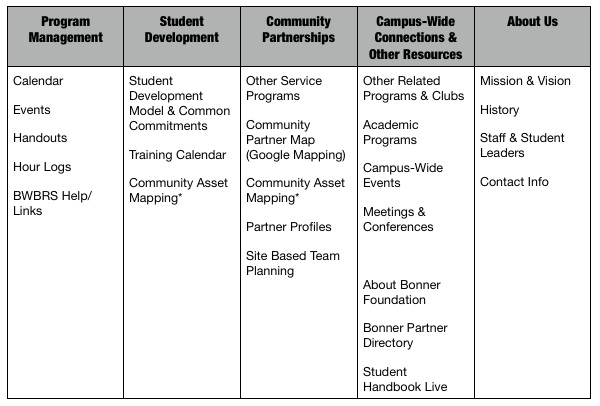 Serve  Resources Wiki  Sample Campus Service Center Wiki